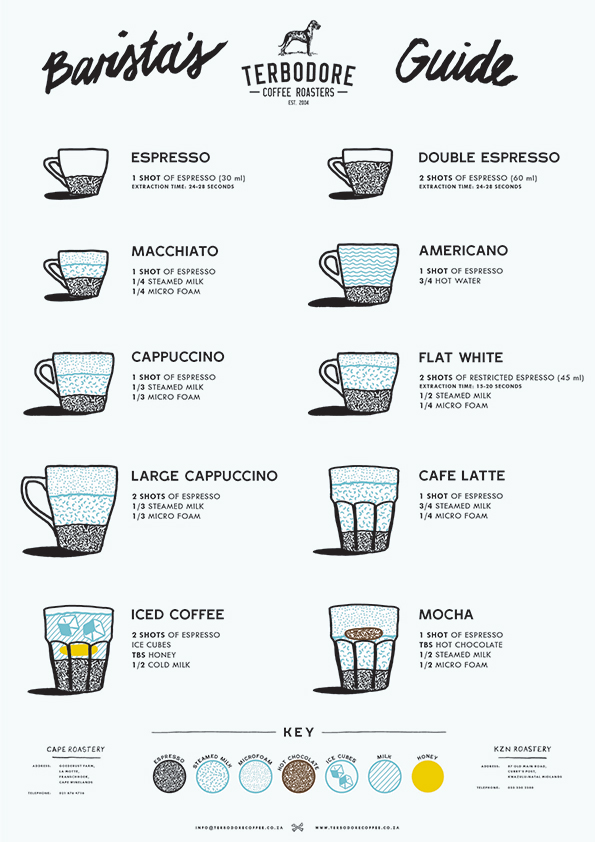 Espresso Field Guide Poster Pdf Files